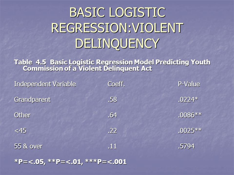BASIC LOGISTIC REGRESSION:VIOLENT DELINQUENCY Table 4.5 Basic Logistic Regression Model Predicting Youth Commission of a Violent Delinquent Act Independent VariableCoeff.P-Value Grandparent.58.0224* Other.64.0086** <45.22.0025** 55 & over.11.5794 *P=<.05, **P=<.01, ***P=<.001