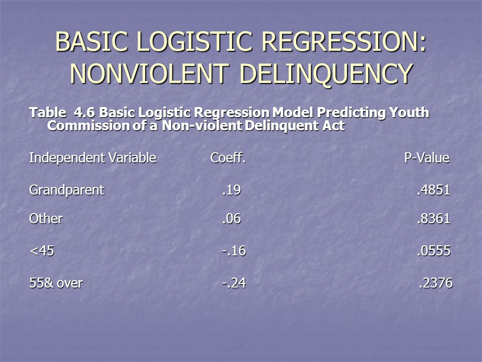 BASIC LOGISTIC REGRESSION: NONVIOLENT DELINQUENCY Table 4.6 Basic Logistic Regression Model Predicting Youth Commission of a Non-violent Delinquent Act Independent Variable Coeff.