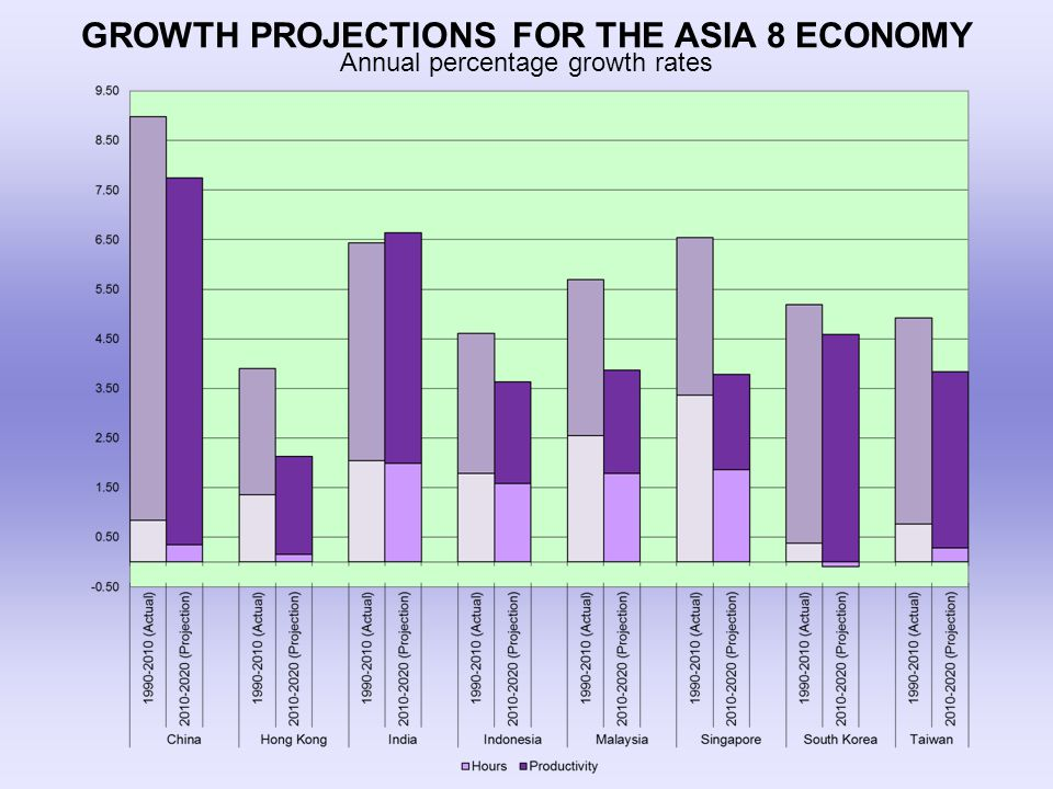 GROWTH PROJECTIONS FOR THE ASIA 8 ECONOMY Annual percentage growth rates