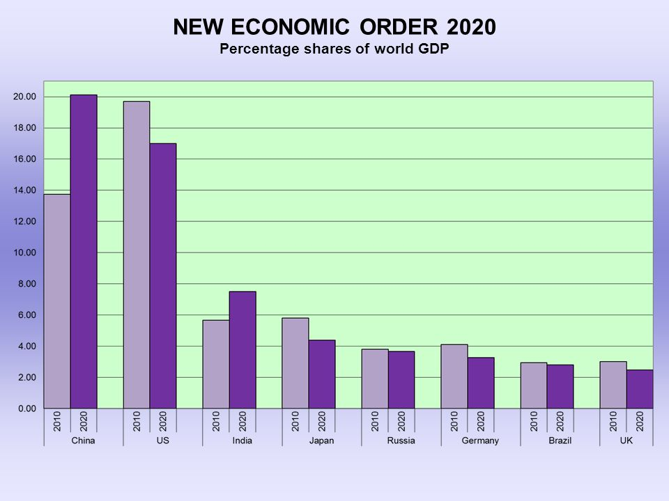 NEW ECONOMIC ORDER 2020 Percentage shares of world GDP