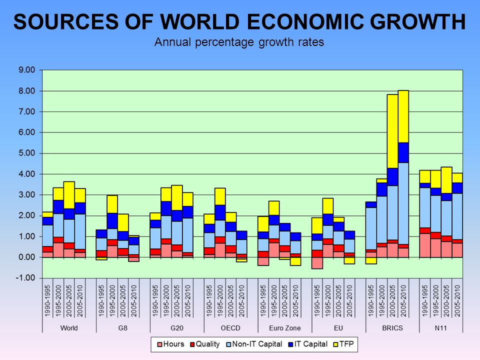 SOURCES OF WORLD ECONOMIC GROWTH Annual percentage growth rates
