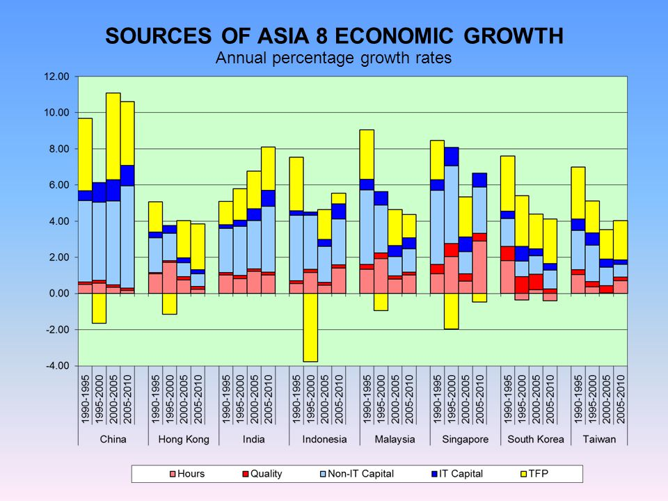 SOURCES OF ASIA 8 ECONOMIC GROWTH Annual percentage growth rates