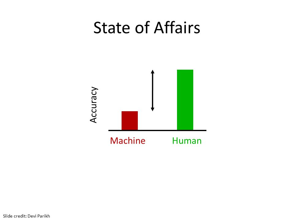 Accuracy MachineHuman State of Affairs Slide credit: Devi Parikh