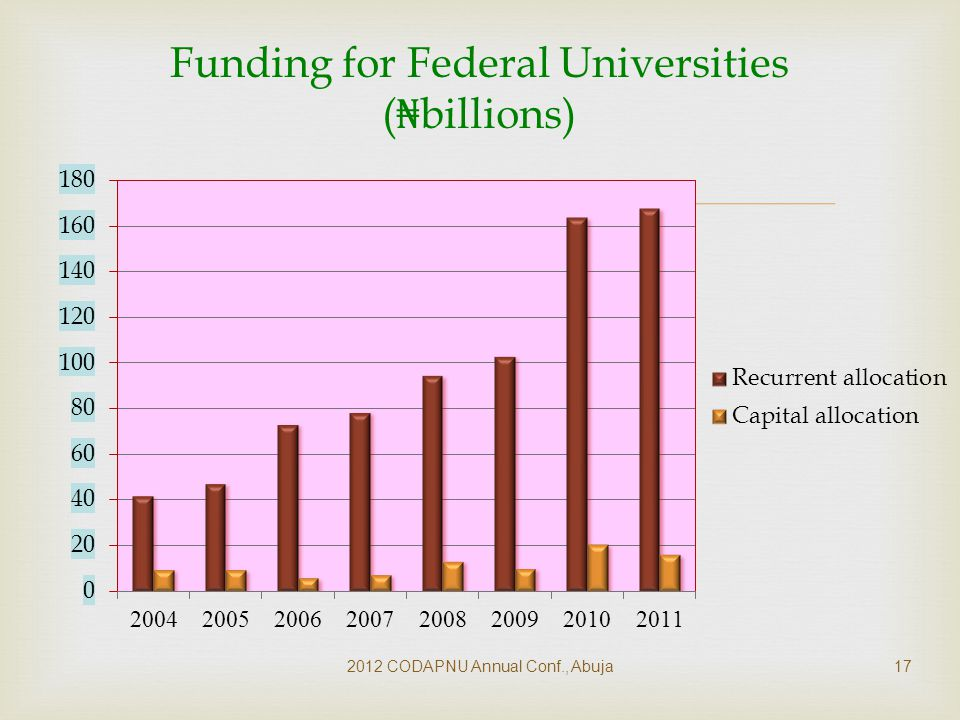  2012 CODAPNU Annual Conf., Abuja17 Funding for Federal Universities ( ₦ billions)