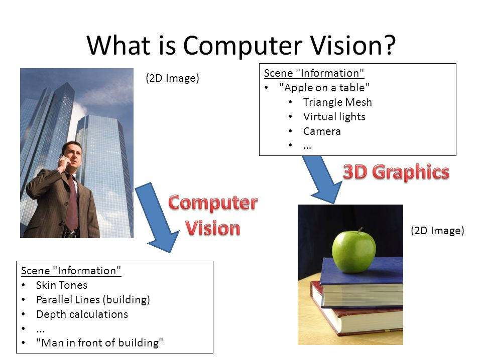 What is Computer Vision.