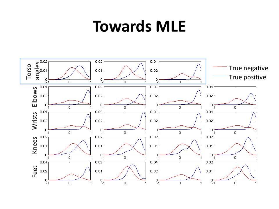 Towards MLE