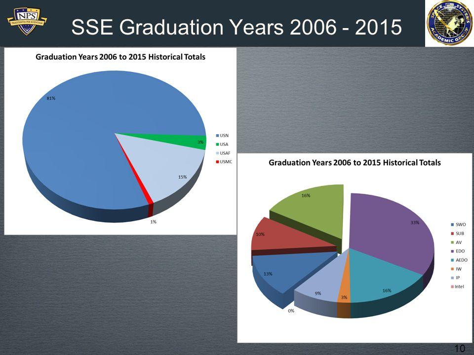 10 SSE Graduation Years 2006 - 2015