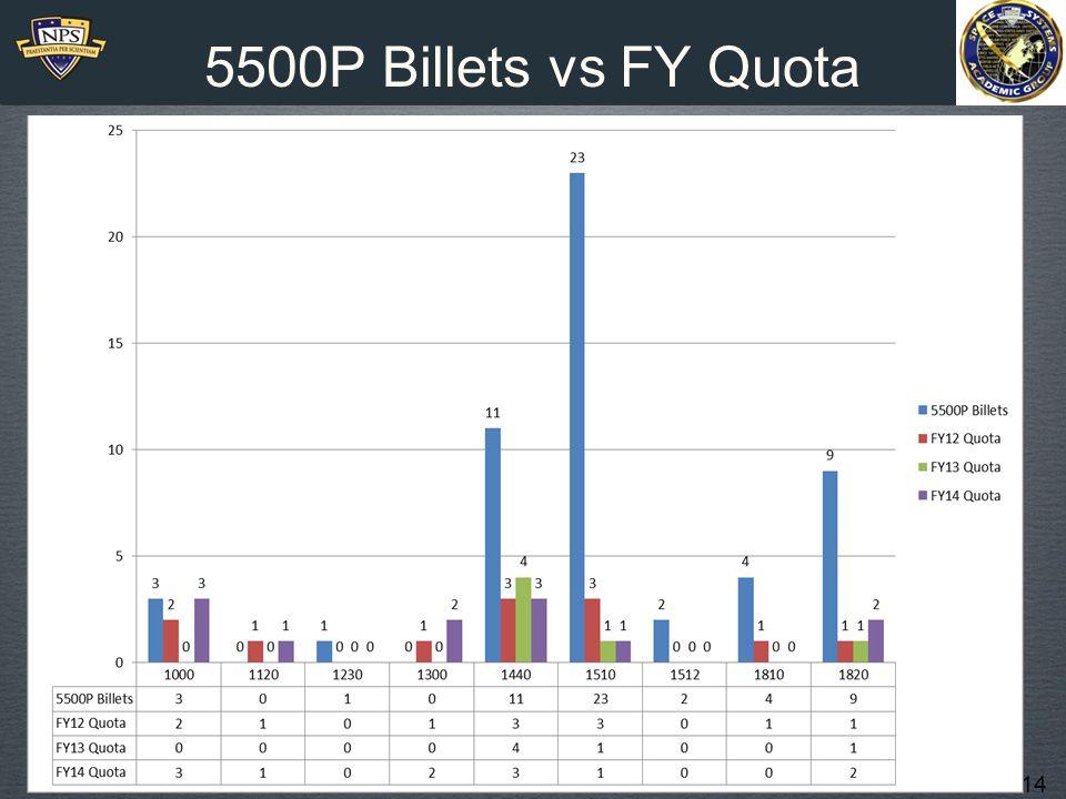 14 5500P Billets vs FY Quota