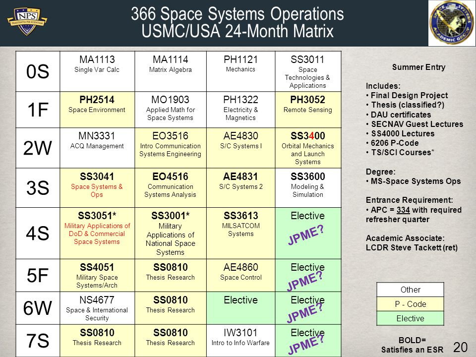 366 Space Systems Operations USMC/USA 24-Month Matrix BOLD= Satisfies an ESR Summer Entry Includes: Final Design Project Thesis (classified ) DAU certificates SECNAV Guest Lectures SS4000 Lectures 6206 P-Code TS/SCI Courses* Degree: MS-Space Systems Ops Entrance Requirement: APC = 334 with required refresher quarter Academic Associate: LCDR Steve Tackett (ret) 20 Other P - Code Elective 0S MA1113 Single Var Calc MA1114 Matrix Algebra PH1121 Mechanics SS3011 Space Technologies & Applications 1F PH2514 Space Environment MO1903 Applied Math for Space Systems PH1322 Electricity & Magnetics PH3052 Remote Sensing 2W MN3331 ACQ Management EO3516 Intro Communication Systems Engineering AE4830 S/C Systems I SS3400 Orbital Mechanics and Launch Systems 3S SS3041 Space Systems & Ops EO4516 Communication Systems Analysis AE4831 S/C Systems 2 SS3600 Modeling & Simulation 4S SS3051* Military Applications of DoD & Commercial Space Systems SS3001* Military Applications of National Space Systems SS3613 MILSATCOM Systems Elective 5F SS4051 Military Space Systems/Arch SS0810 Thesis Research AE4860 Space Control Elective 6W NS4677 Space & International Security SS0810 Thesis Research Elective 7S SS0810 Thesis Research SS0810 Thesis Research IW3101 Intro to Info Warfare Elective JPME