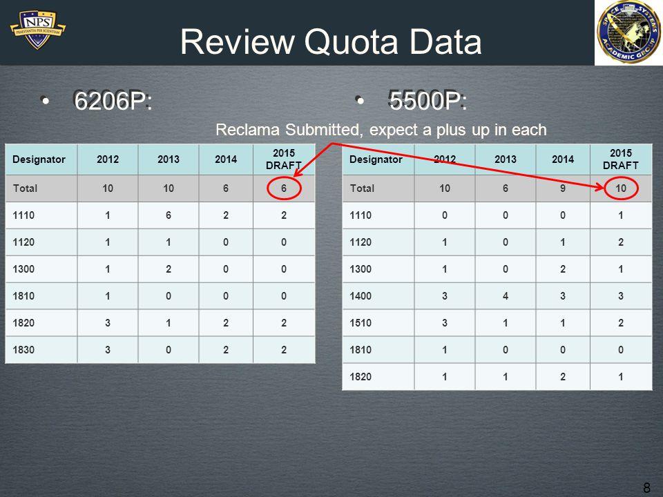 8 Review Quota Data 6206P: 5500P: Designator201220132014 2015 DRAFT Total10 66 11101622 11201100 13001200 18101000 18203122 18303022 5500P: Designator201220132014 2015 DRAFT Total1069 11100001 11201012 13001021 14003433 15103112 18101000 18201121 Reclama Submitted, expect a plus up in each