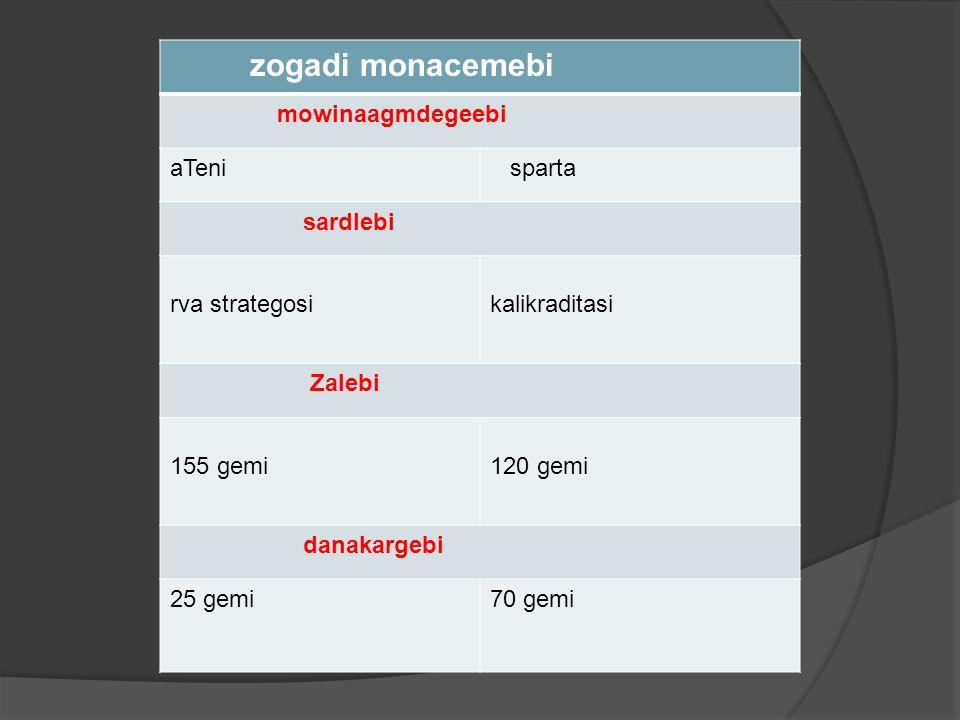 zogadi monacemebi mowinaagmdegeebi aTeni sparta sardlebi rva strategosikalikraditasi Zalebi 155 gemi 120 gemi danakargebi 25 gemi70 gemi
