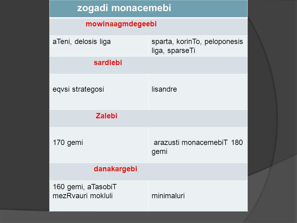 zogadi monacemebi mowinaagmdegeebi aTeni, delosis ligasparta, korinTo, peloponesis liga, sparseTi sardlebi eqvsi strategosilisandre Zalebi 170 gemi ar