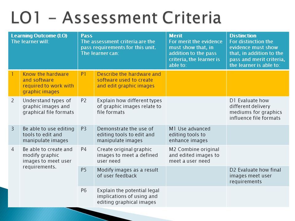 Learning Outcome (LO) The learner will: Pass The assessment criteria are the pass requirements for this unit. The learner can: Merit For merit the evi