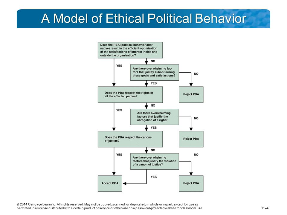 A Model of Ethical Political Behavior © 2014 Cengage Learning. All rights reserved. May not be copied, scanned, or duplicated, in whole or in part, ex