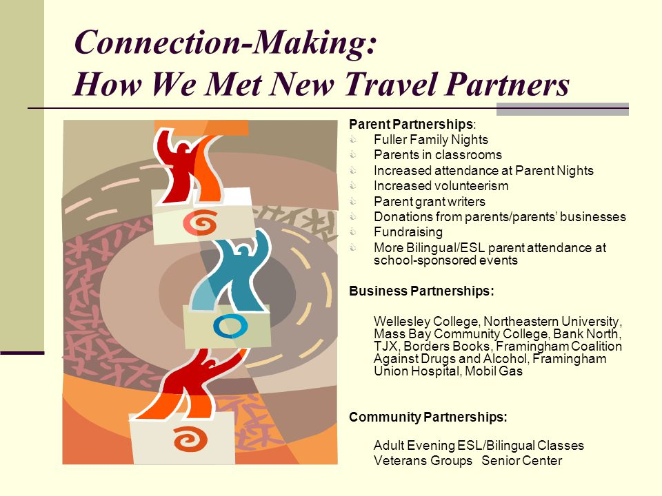 Connection-Making: How We Met New Travel Partners Parent Partnerships:  Fuller Family Nights  Parents in classrooms  Increased attendance at Parent Nights  Increased volunteerism  Parent grant writers  Donations from parents/parents' businesses  Fundraising  More Bilingual/ESL parent attendance at school-sponsored events Business Partnerships: Wellesley College, Northeastern University, Mass Bay Community College, Bank North, TJX, Borders Books, Framingham Coalition Against Drugs and Alcohol, Framingham Union Hospital, Mobil Gas Community Partnerships: Adult Evening ESL/Bilingual Classes Veterans GroupsSenior Center