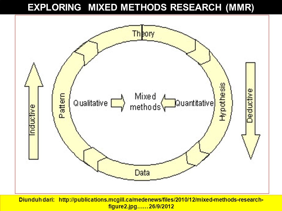 Diunduh dari: http://publications.mcgill.ca/medenews/files/2010/12/mixed-methods-research- figure2.jpg…… 26/9/2012 EXPLORING MIXED METHODS RESEARCH (MMR)