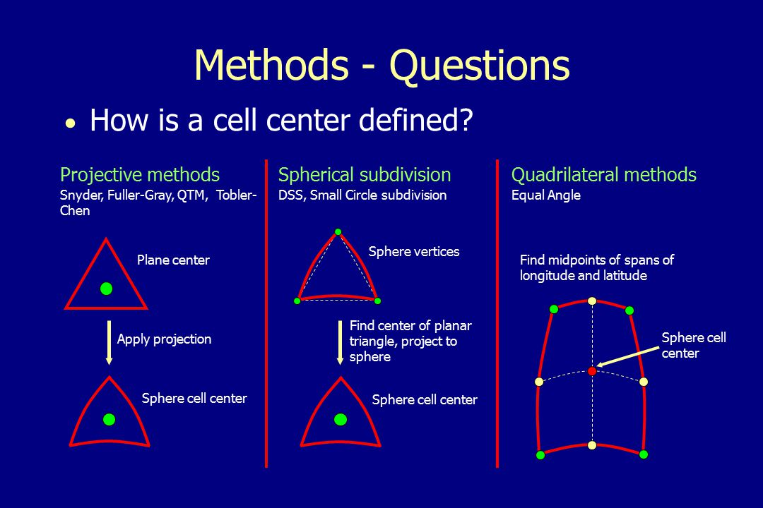 Methods - Questions  How is a cell center defined.