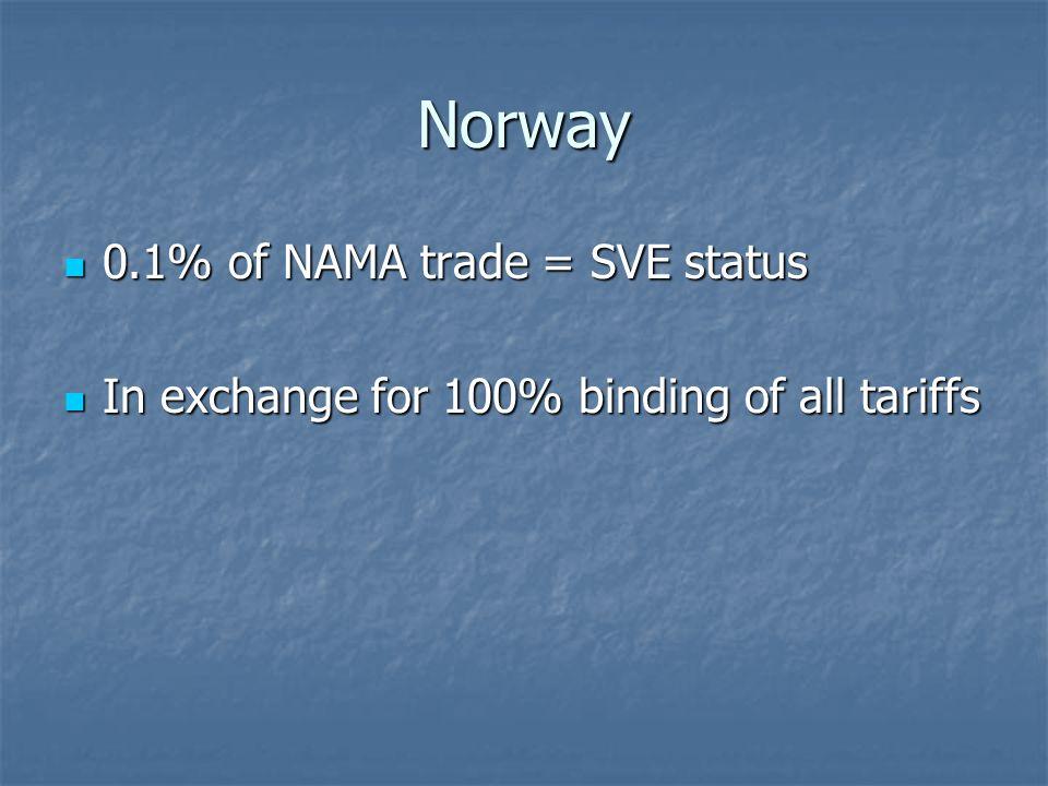 Norway 0.1% of NAMA trade = SVE status 0.1% of NAMA trade = SVE status In exchange for 100% binding of all tariffs In exchange for 100% binding of all tariffs