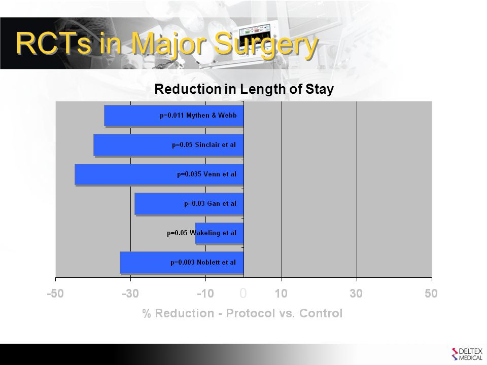 RCTs in Major Surgery Reduction in Length of Stay 0