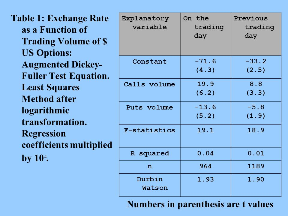 Table 1: Exchange Rate as a Function of Trading Volume of $ US Options: Augmented Dickey- Fuller Test Equation.
