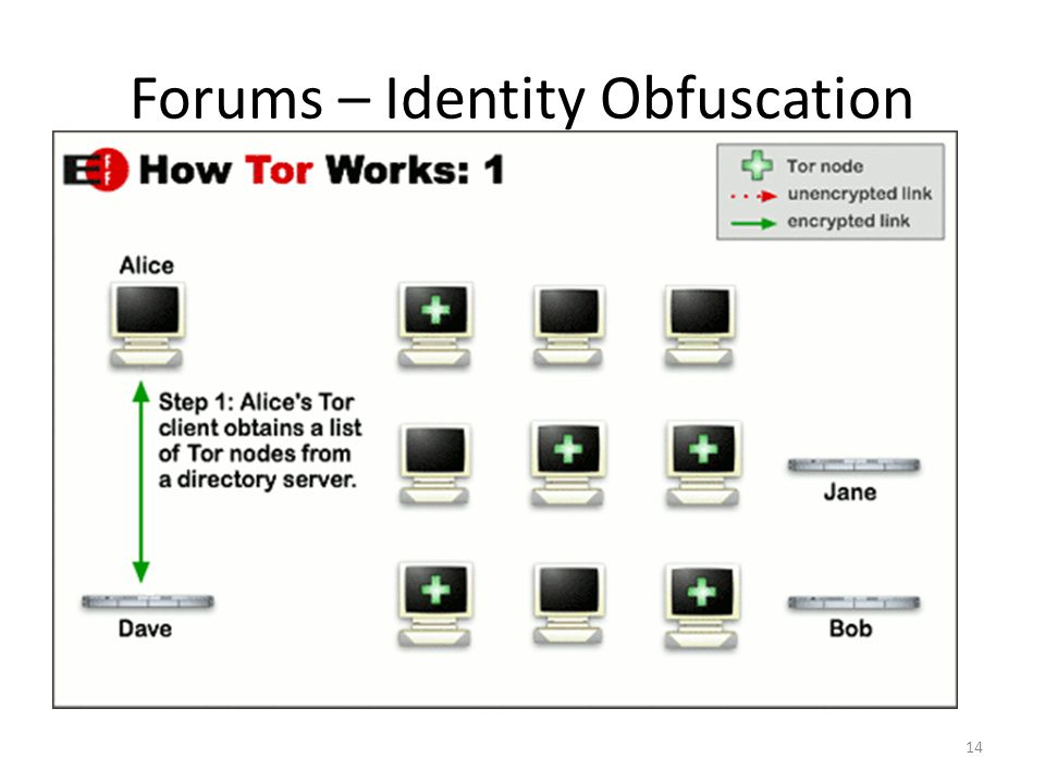 Forums – Identity Obfuscation 14