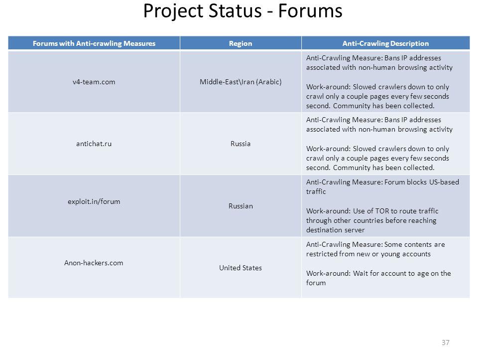 Project Status - Forums Forums with Anti-crawling MeasuresRegionAnti-Crawling Description v4-team.comMiddle-East\Iran (Arabic) Anti-Crawling Measure: