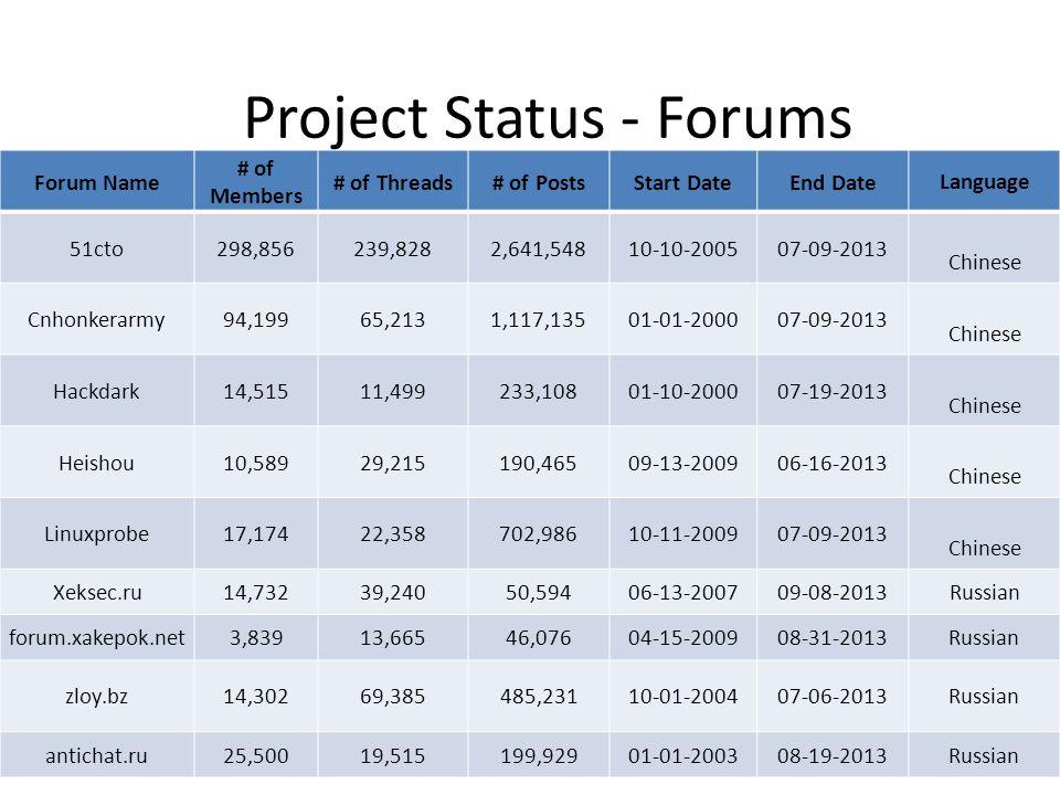 Forum Name # of Members # of Threads# of PostsStart DateEnd Date Language 51cto298,856239,8282,641,54810-10-200507-09-2013 Chinese Cnhonkerarmy94,1996