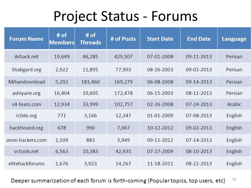 Forum Name # of Members # of Threads # of PostsStart DateEnd Date Language Arhack.net19,64946,285429,50707-01-200809-11-2013Perisan Shabgard.org2,9221
