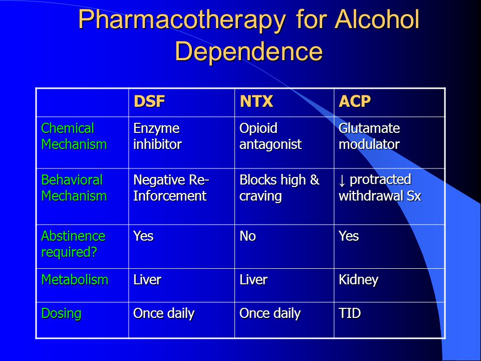 Pharmacotherapy for Alcohol Dependence DSFNTXACP Chemical Mechanism Enzyme inhibitor Opioid antagonist Glutamate modulator Behavioral Mechanism Negative Re- Inforcement Blocks high & craving ↓ protracted withdrawal Sx Abstinence required.