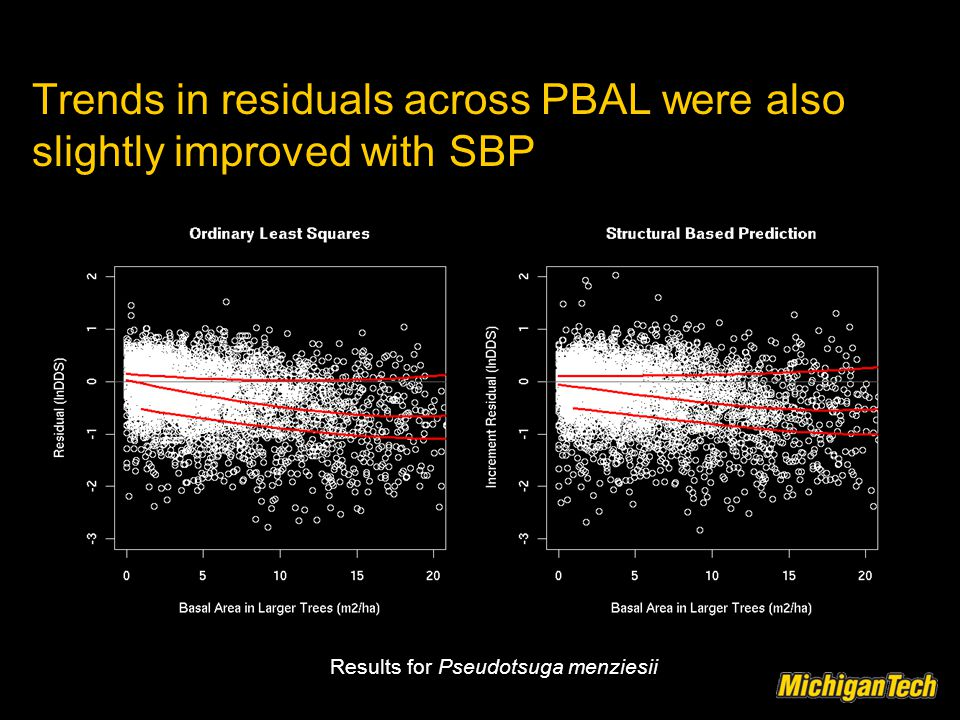Trends in residuals across PBAL were also slightly improved with SBP Results for Pseudotsuga menziesii