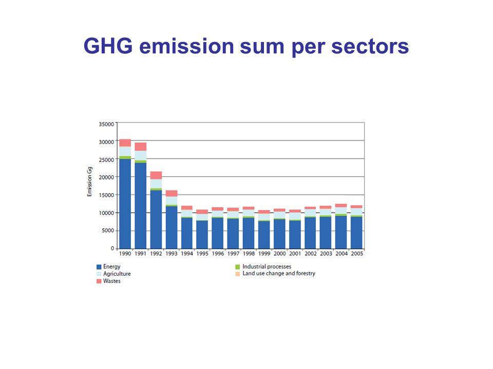 GHG emission sum per sectors