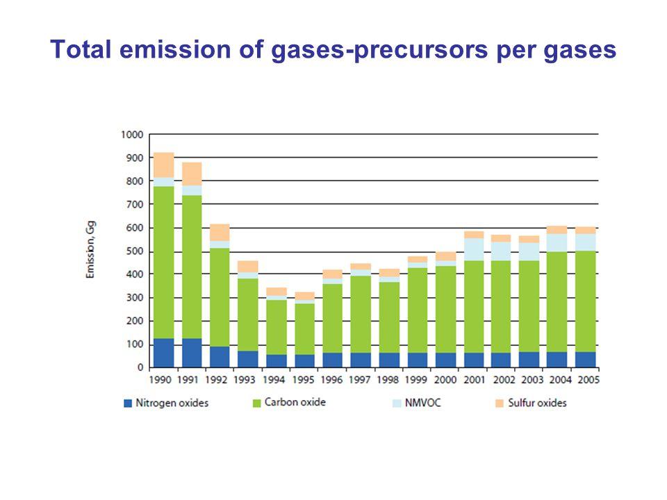 Total emission of gases-precursors per gases