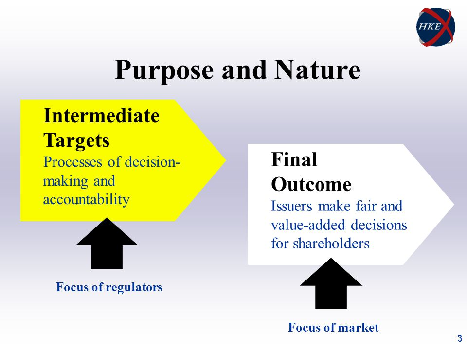 3 Purpose and Nature Intermediate Targets Processes of decision- making and accountability Focus of regulators Final Outcome Issuers make fair and value-added decisions for shareholders Focus of market