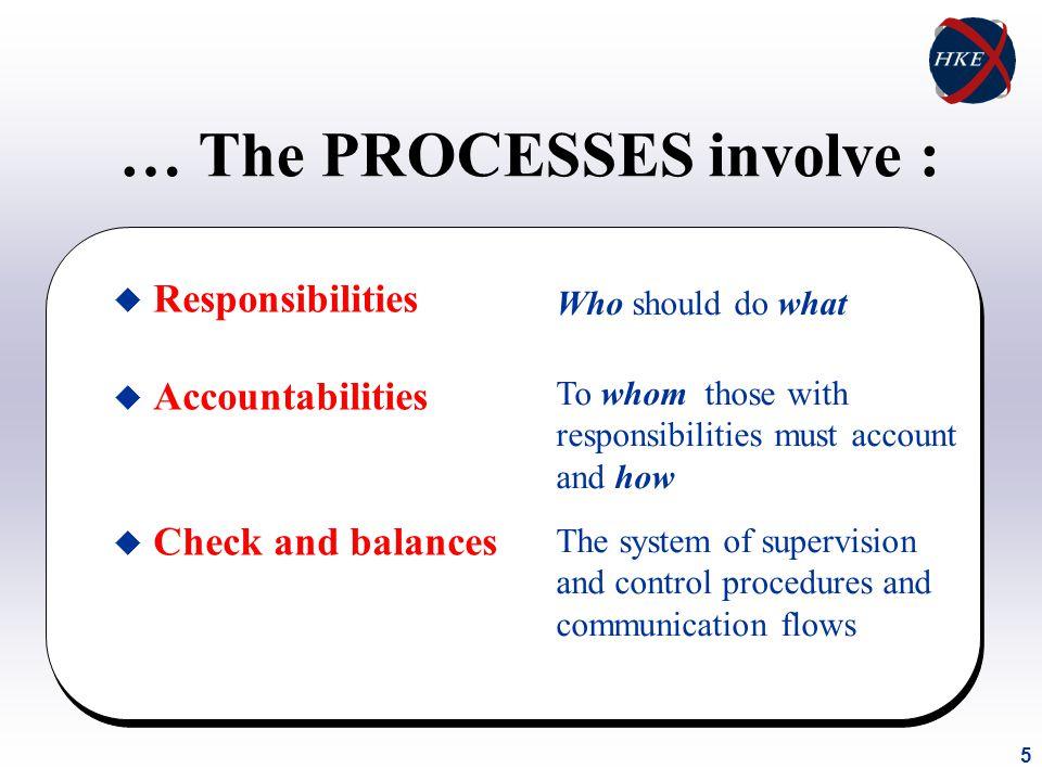 6 Regulators' Roles in Promoting Good Corporate Governance 1.Promote awareness of company directors 2.