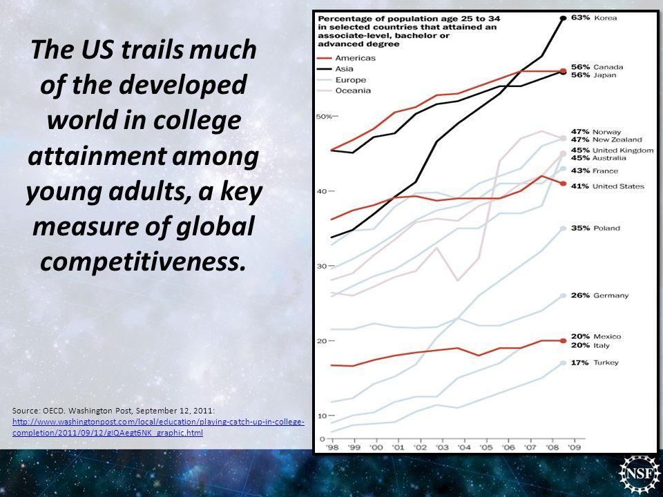 Source: OECD.