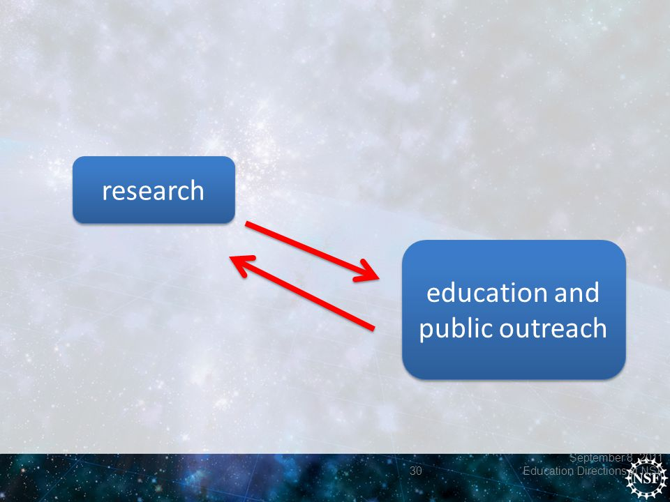 September 8, 2011 30 Education Directions at NSF research education and public outreach