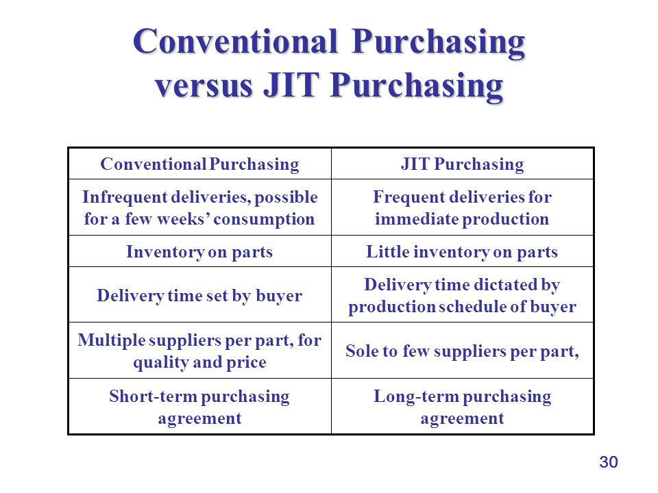 30 Conventional Purchasing versus JIT Purchasing Delivery time dictated by production schedule of buyer Delivery time set by buyer Sole to few suppliers per part, Multiple suppliers per part, for quality and price Little inventory on partsInventory on parts Long-term purchasing agreement Short-term purchasing agreement Frequent deliveries for immediate production Infrequent deliveries, possible for a few weeks' consumption JIT PurchasingConventional Purchasing