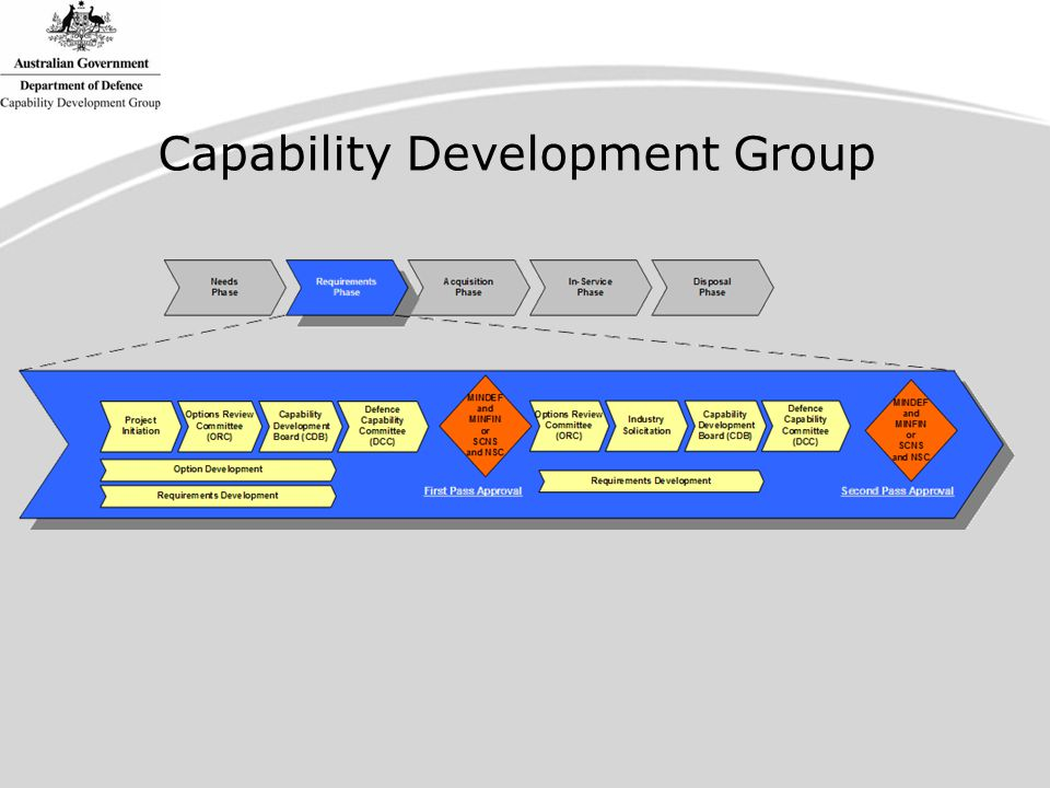 Capability Development Group
