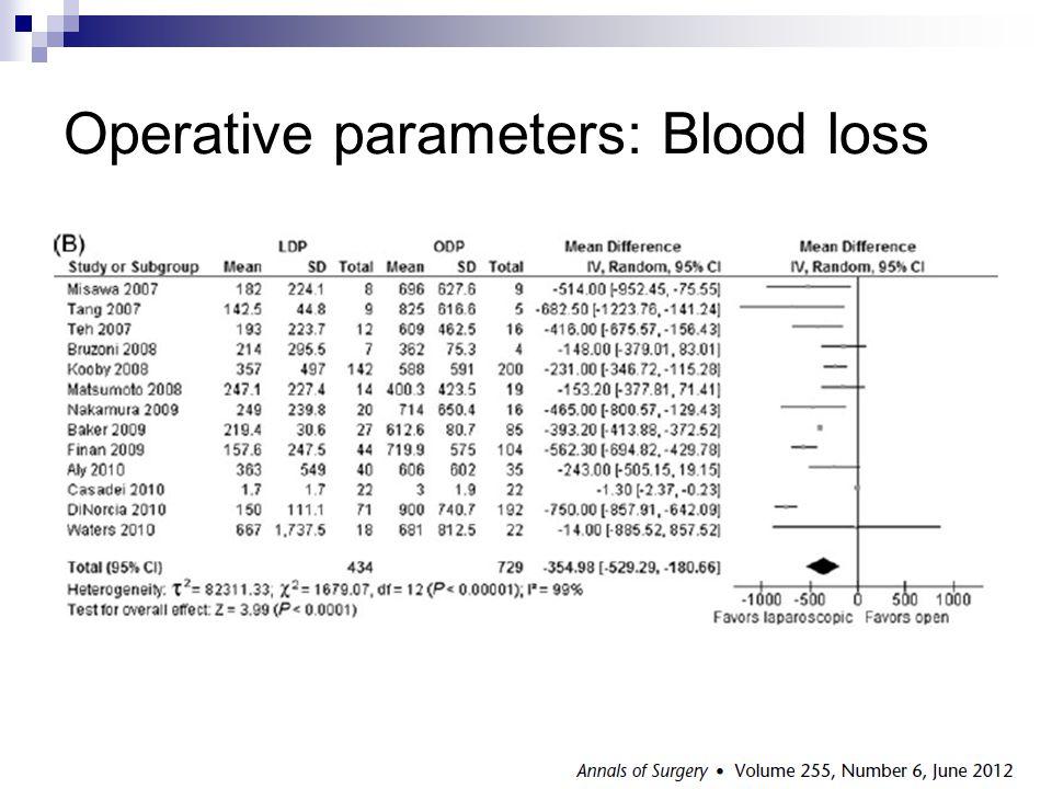 Operative parameters: Blood loss