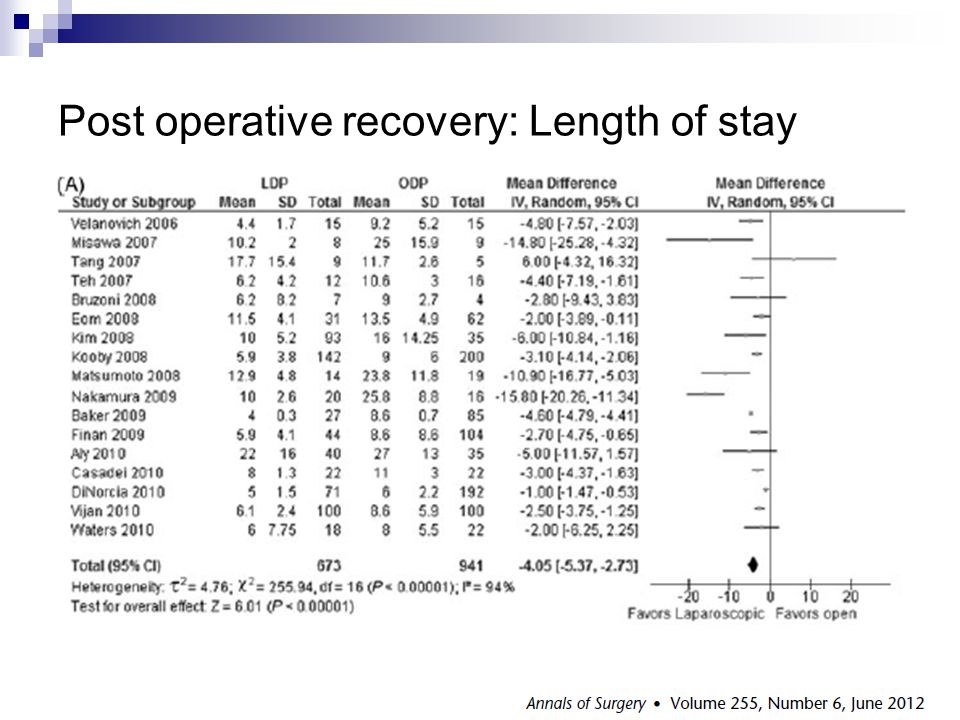 Post operative recovery: Length of stay