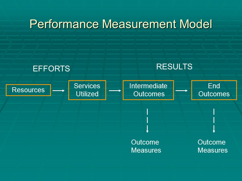 Performance Measurement Model Resources Services Utilized Intermediate Outcomes End Outcomes Outcome Measures Outcome Measures RESULTS EFFORTS
