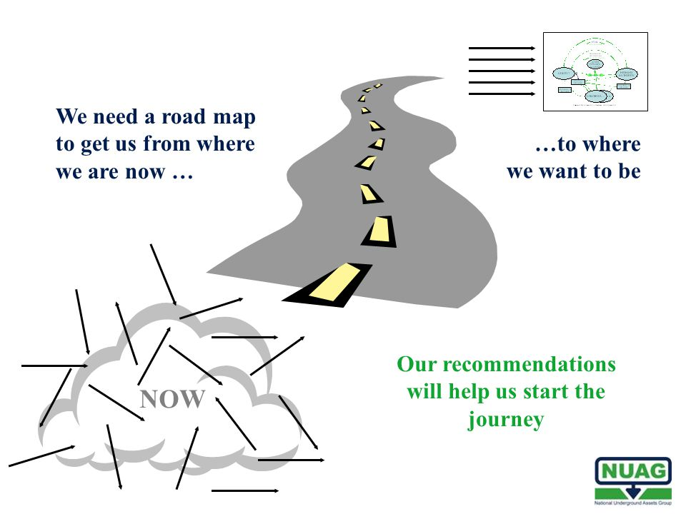 We need a road map to get us from where we are now … …to where we want to be Our recommendations will help us start the journey NOW
