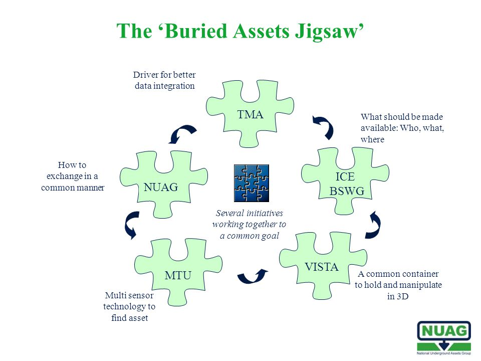 The 'Buried Assets Jigsaw' VISTA MTU TMA ICE BSWG NUAG Multi sensor technology to find asset A common container to hold and manipulate in 3D How to ex