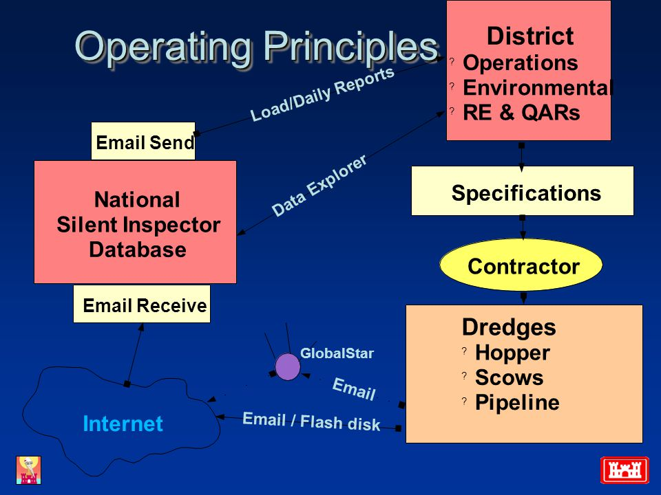 Operating Principles Dredges .Hopper . Scows . Pipeline Contractor Specifications District .