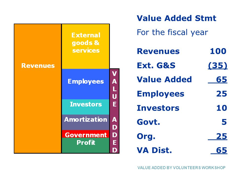 Value Added Stmt For the fiscal year Revenues 100 Ext.