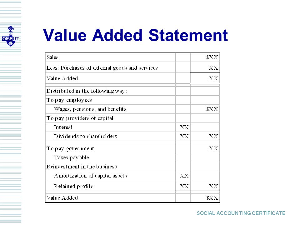 SOCIAL ACCOUNTING CERTIFICATE Value Added Statement
