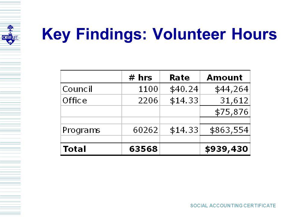 SOCIAL ACCOUNTING CERTIFICATE Key Findings: Volunteer Hours