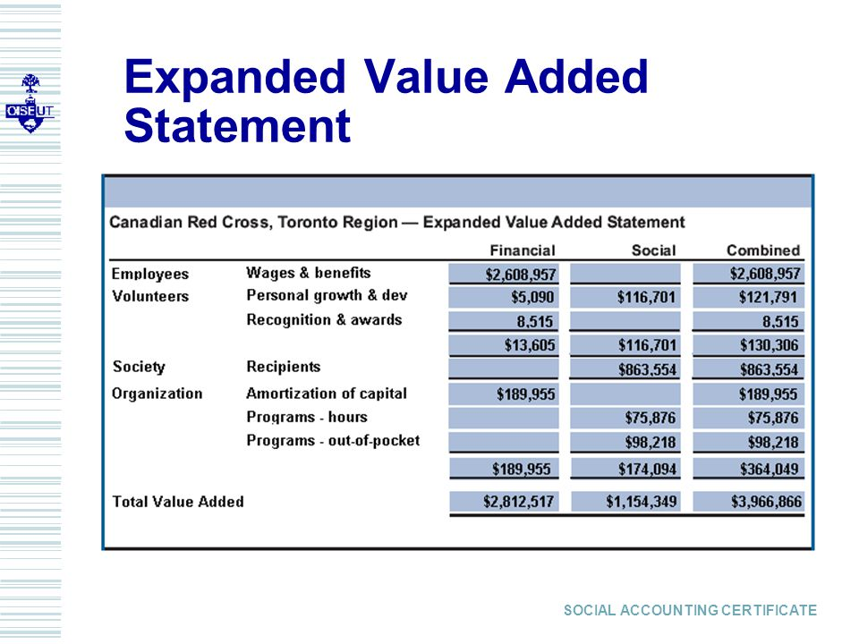 SOCIAL ACCOUNTING CERTIFICATE Expanded Value Added Statement