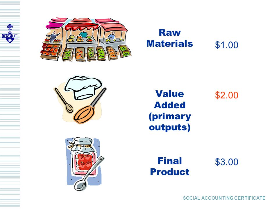 SOCIAL ACCOUNTING CERTIFICATE $1.00 $2.00 $3.00 Raw Materials Value Added (primary outputs) Final Product
