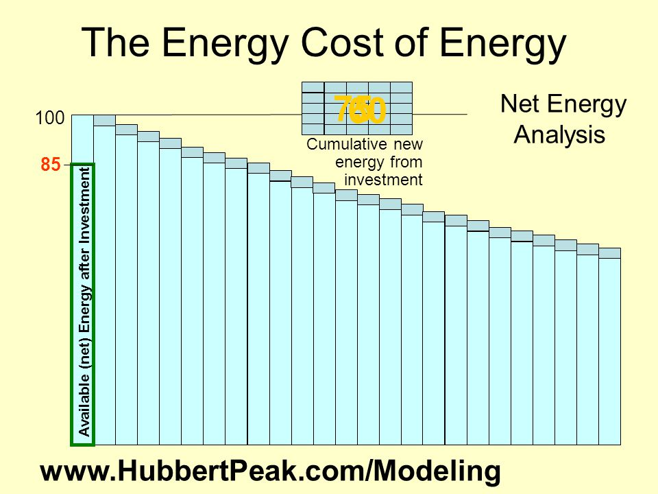 The Energy Cost of Energy Available (net) Energy after Investment Cumulative new energy from investment 100 75 85 60 Net Energy Analysis www.HubbertPeak.com/Modeling